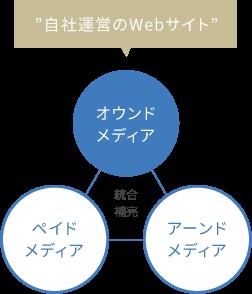 """""""自社運営のWebサイト"""""""
