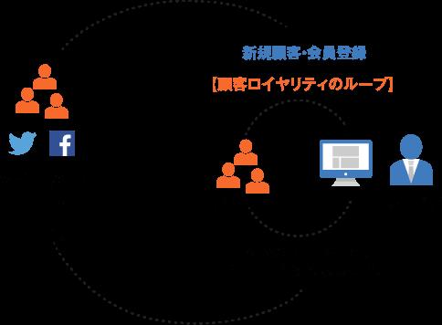 顧客との恒久的なコミュニケーションを通して自社サービスとの接点を増やす
