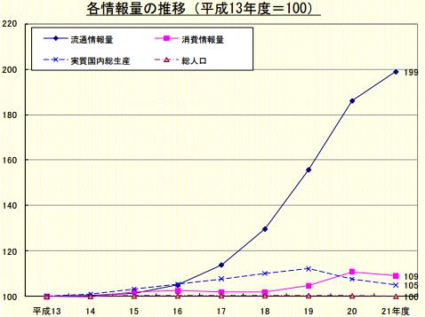 SNSマーケティング_調査グラフ