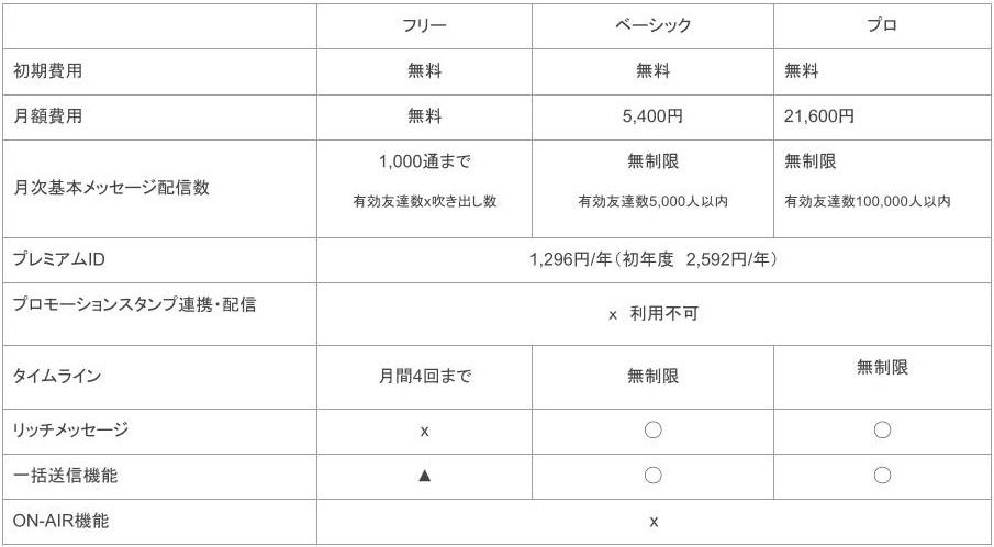 SNSの基礎知識_LINE料金表2