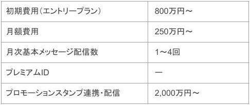 SNSの基礎知識_LINE料金表1