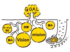 ミッション・ビジョンの共有