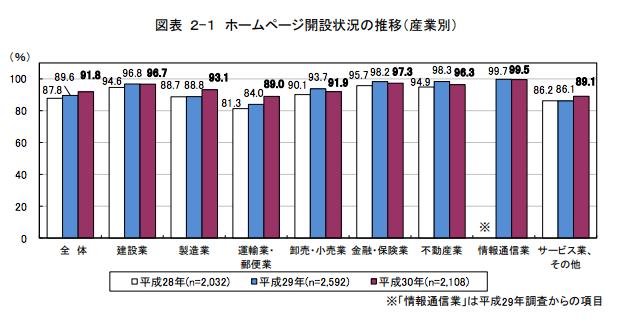 出典元:総務省 平成27年版情報通信白書 より