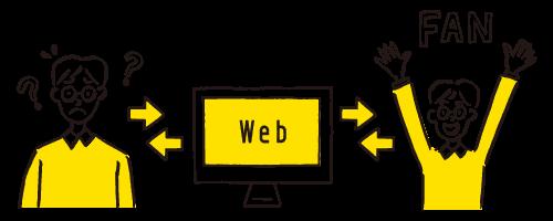 コンテンツマーケティングとは角度の高いリード獲得のためのWebマーケティング手法