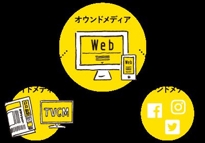 オウンドメディアとは多様なメディアのハブとしての役割を担う自社運営のWebサイト